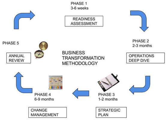 Business Transformation Model.jpg